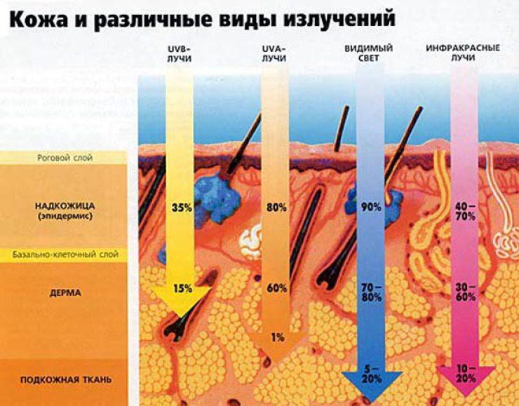 Как влияет солнце на кожу
