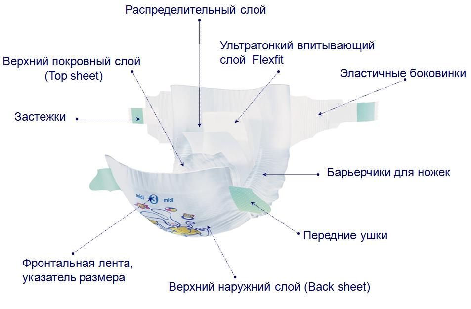 Состав памперса