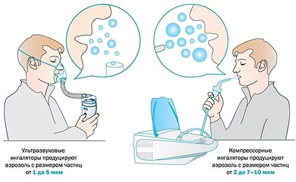 фурацилин для ингаляций небулайзером