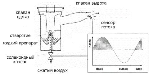 Как работает небулайзер
