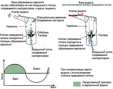 инструкция по применению небулайзера