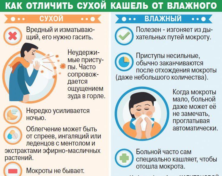 Как выбрать лекарство от кашля?