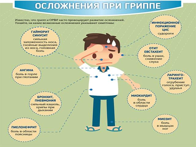Осложнение гриппа
